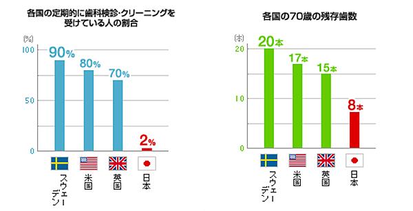 各国の定期的に歯科検診・クリーニングを受けている人の割合