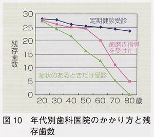 年代別歯科医院のかかり方と残存歯数